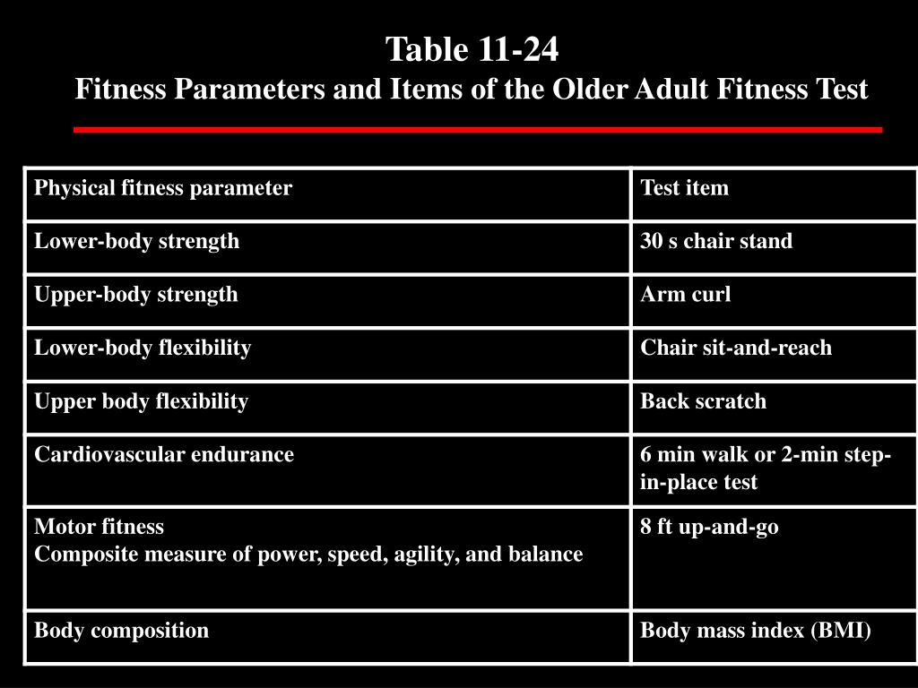Table 11-24