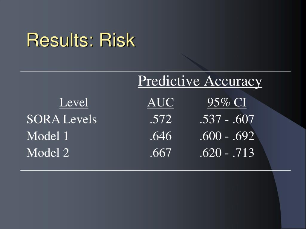 Results: Risk
