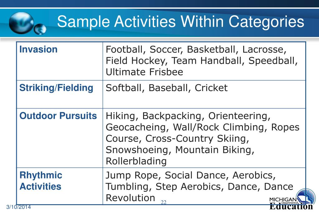 Sample Activities Within Categories