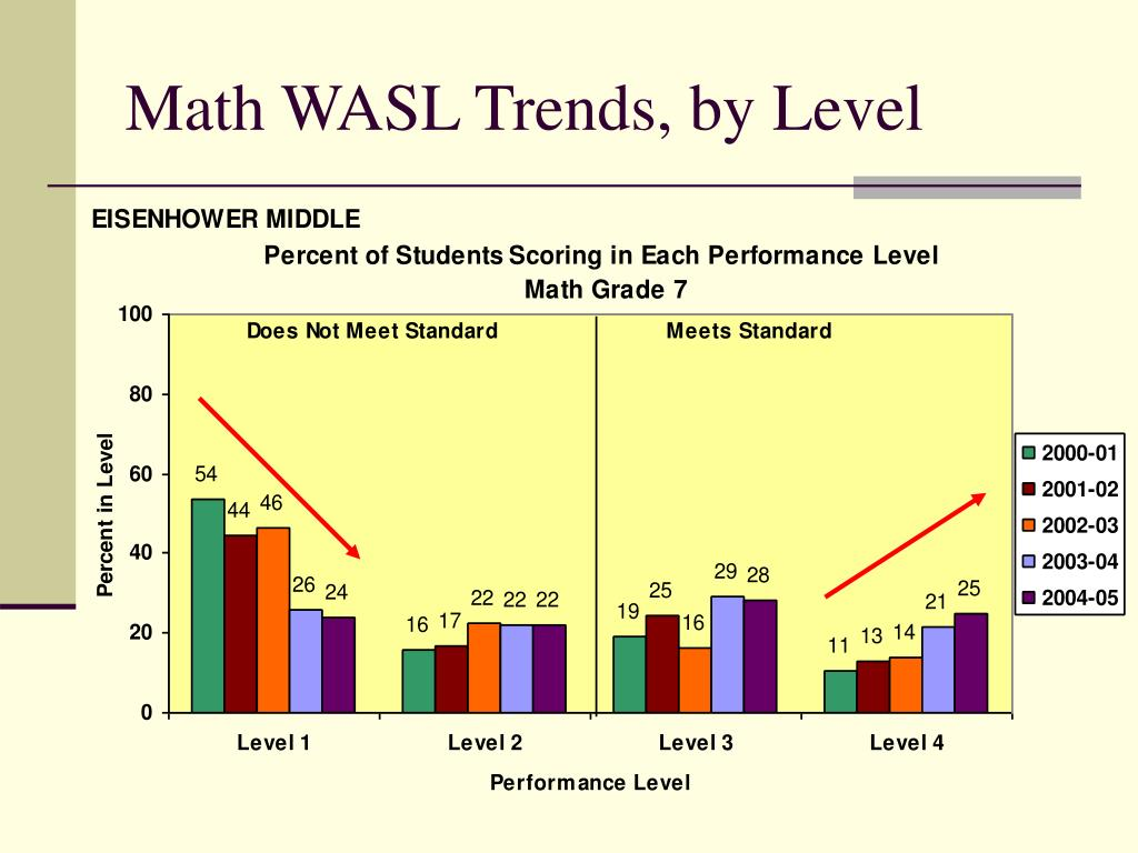 Math WASL Trends, by Level