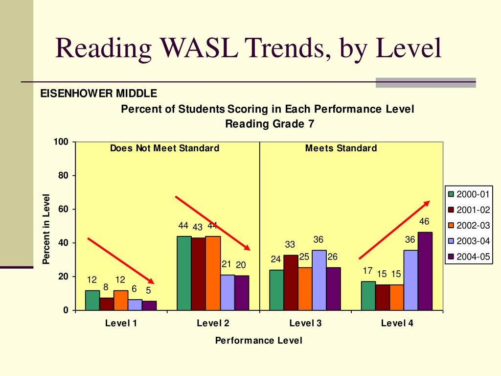 Reading WASL Trends, by Level