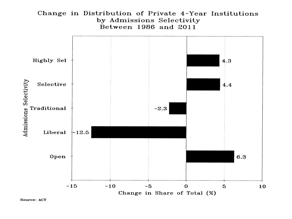 Change in Distribution Private 4-Yr Inst Admissions Selectivity