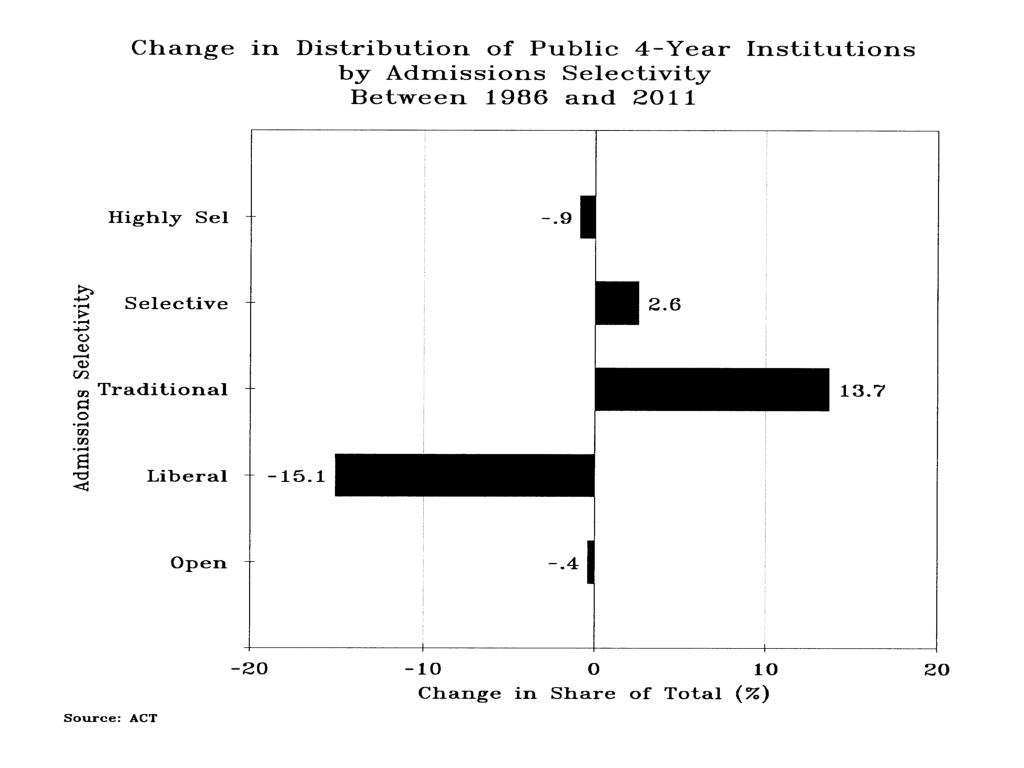Change in Distribution Public 4-Yr Inst Admissions Selectivity