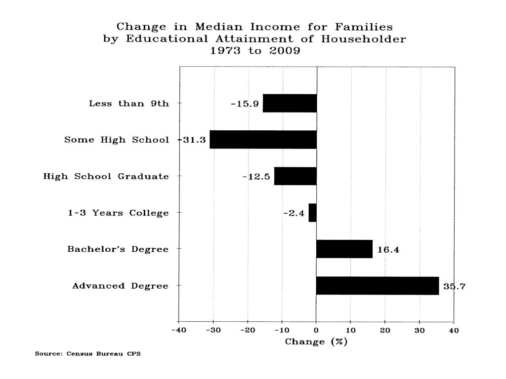 Change in Median Income Families