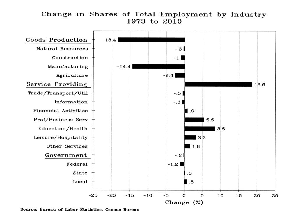 Change in Shares of Total Employment by Industry