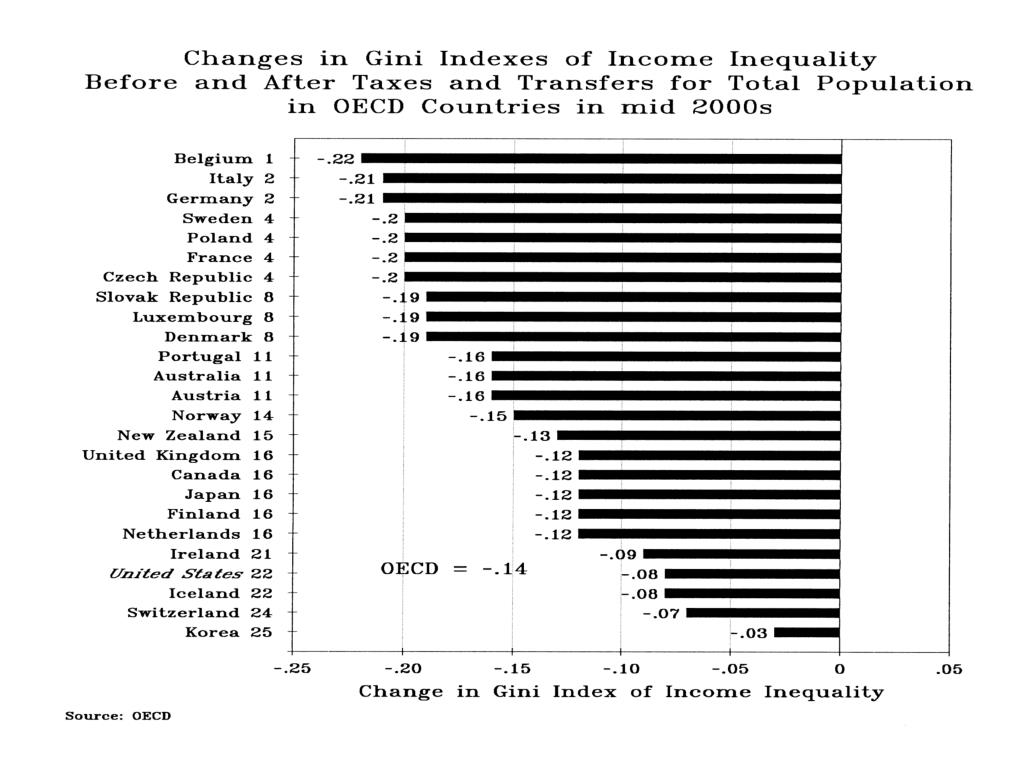 Changes Gini Indexes Income Inequality Before & After Taxes and Transfers Tot. Pop. OECD