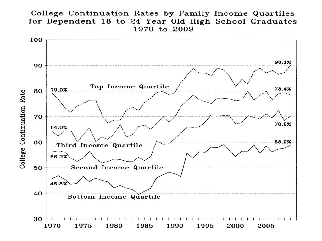 College Continuation Rates by Family Income Quartiles…
