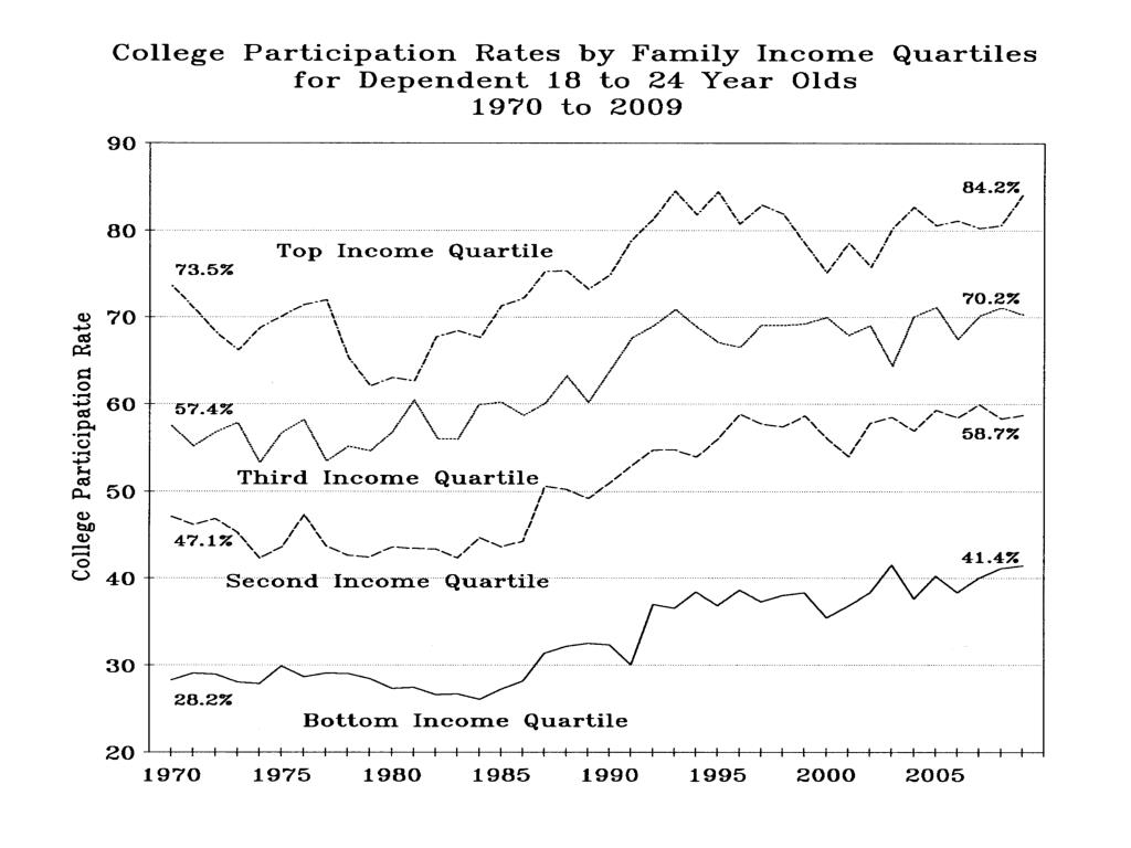 College Participation Rates by Family Income Quartiles…