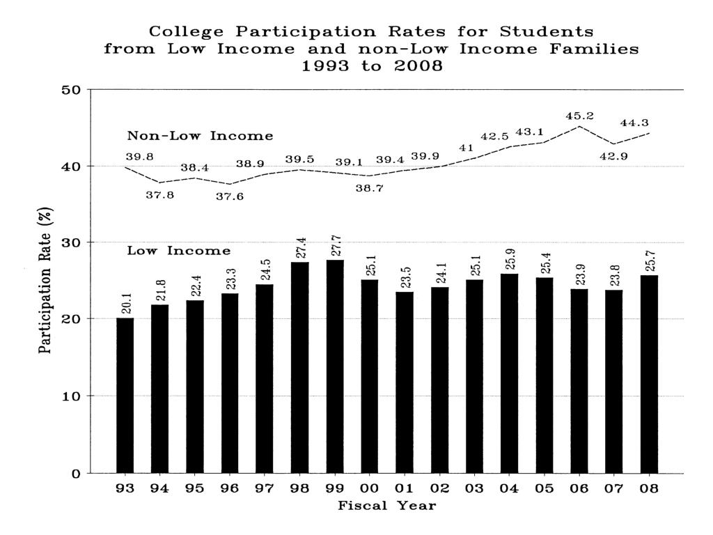 College Participation Rates_lowincome_nonlow