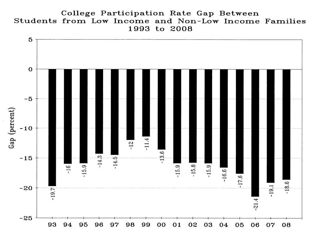 CollegePartic Rate Gap Between_lowincome_nonlow