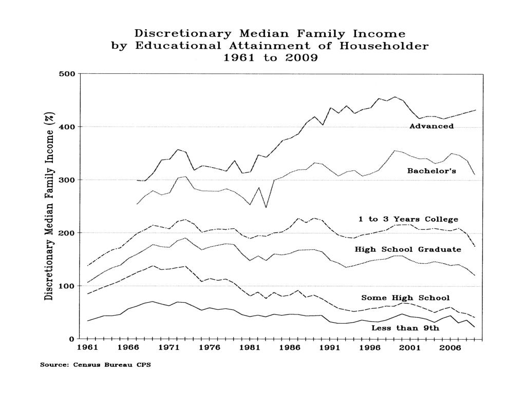 Discretionary Median Family Income