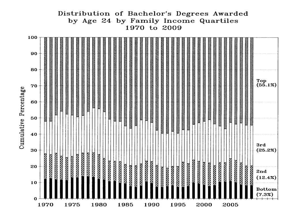 Distribution of Bachelor's Degrees Awarded by Age 24