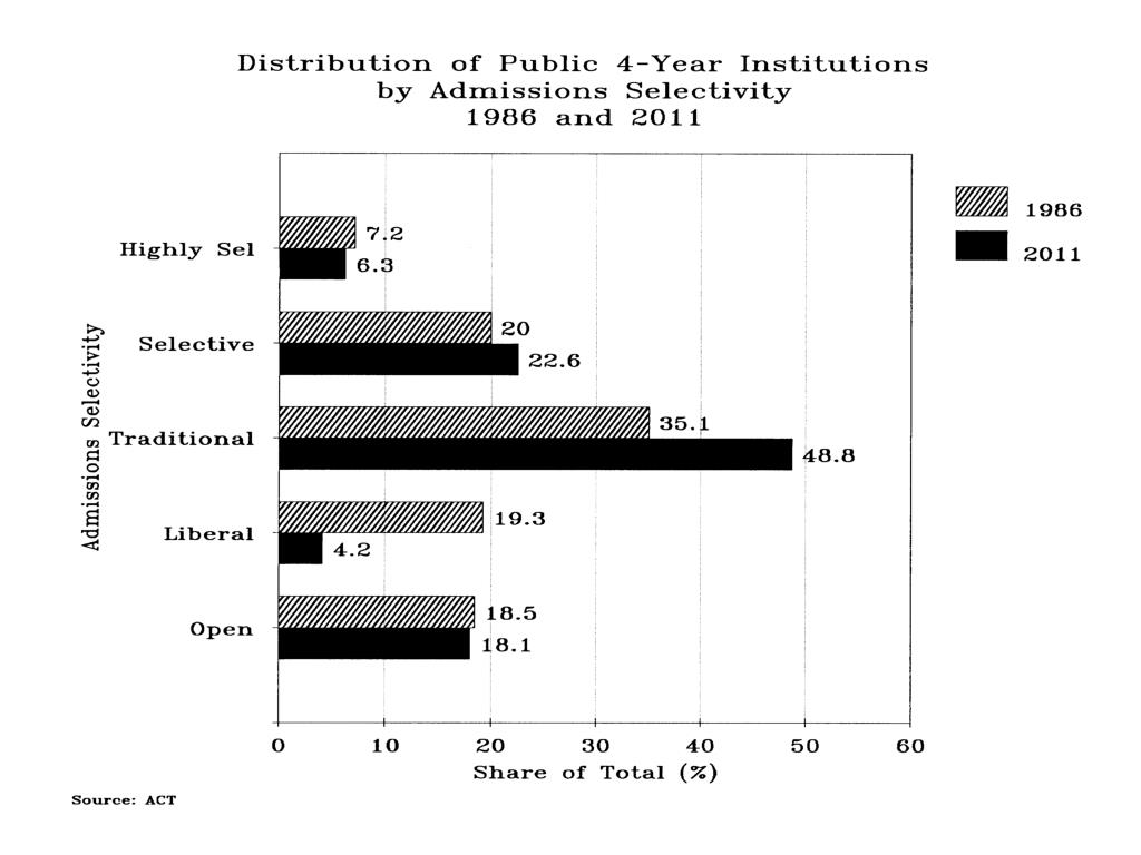 Distribution of Public 4-Yr Inst Admissions Selectivity