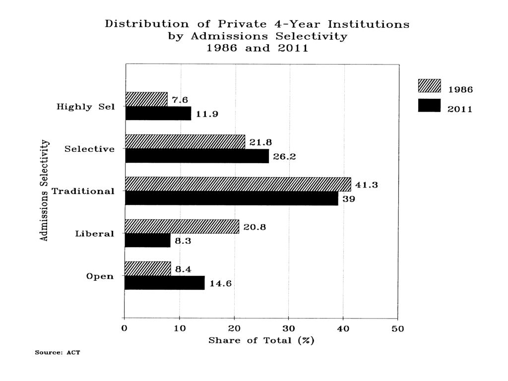 Distribution Private 4-Yr Inst Admissions Selectivity