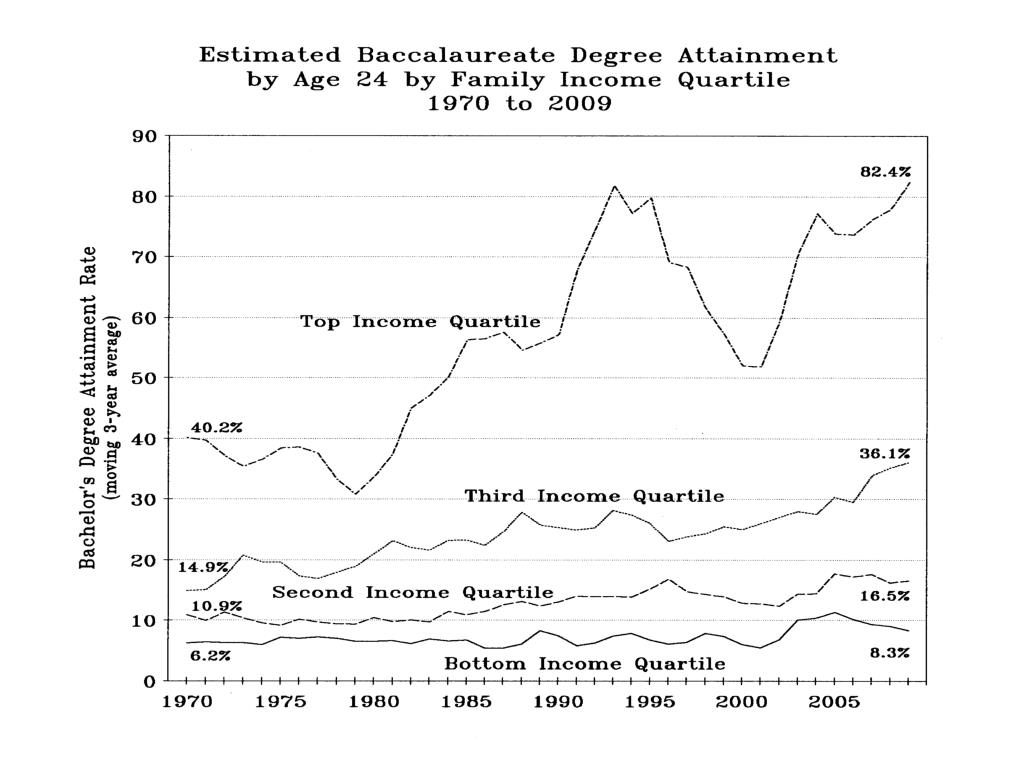 Estimated Baccalaureate Degree Attain. By Age 24-Family IncQuartile