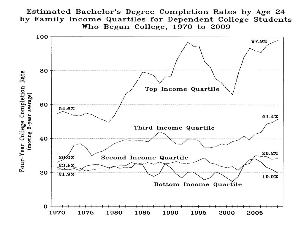 Estimated Bach Degree Completion Rates Age 24 by Family Income Quartiles…