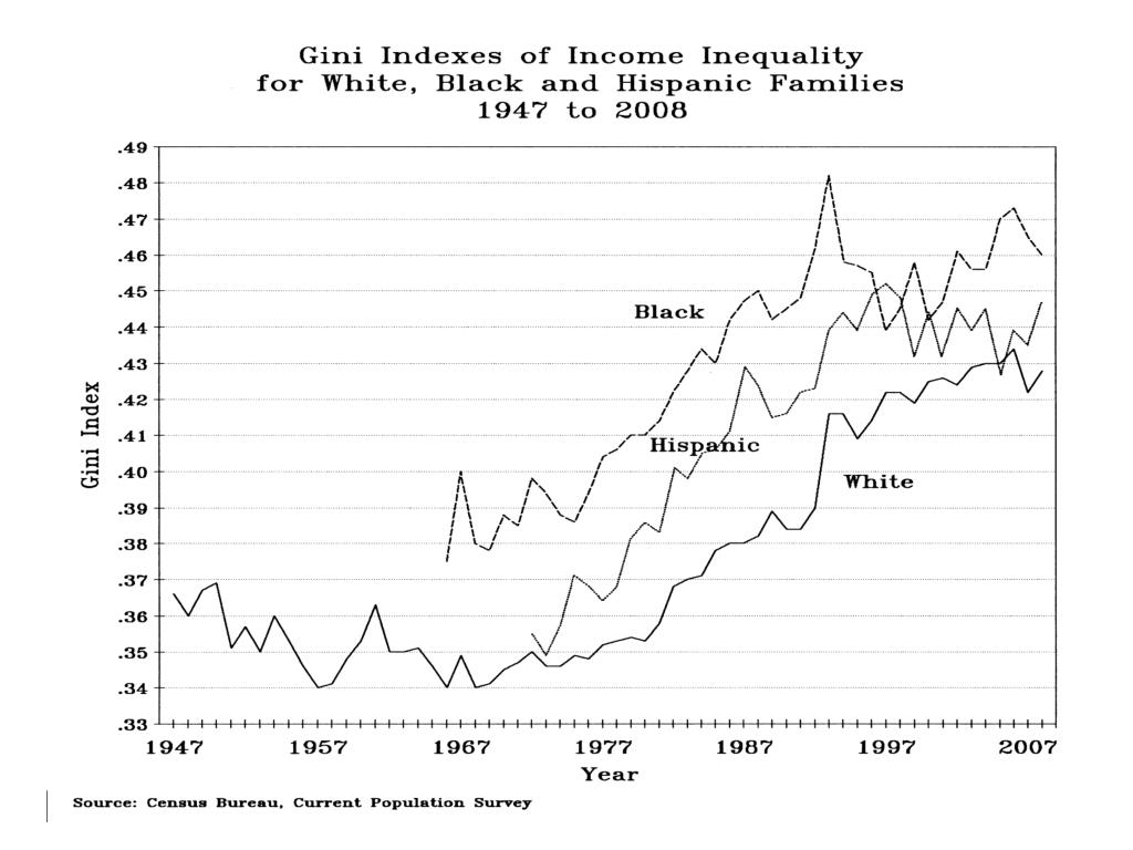 Gini Indexes Income Inequality White, Black, Hispanic families