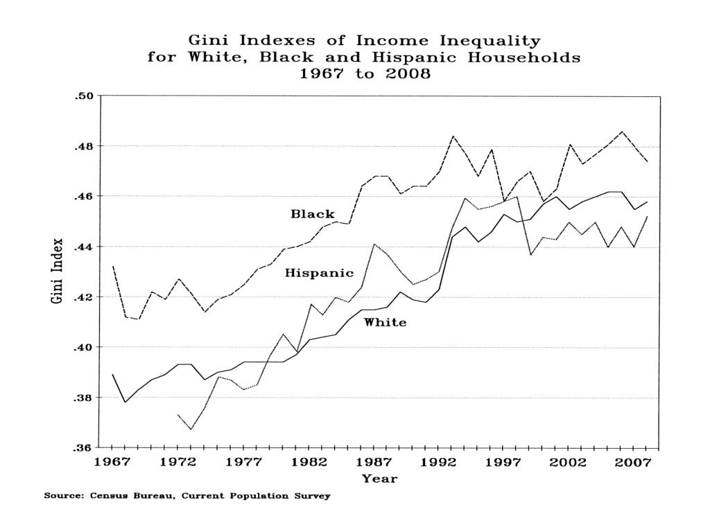 Gini Indexes Income Inequality White, Black, Hispanic Households