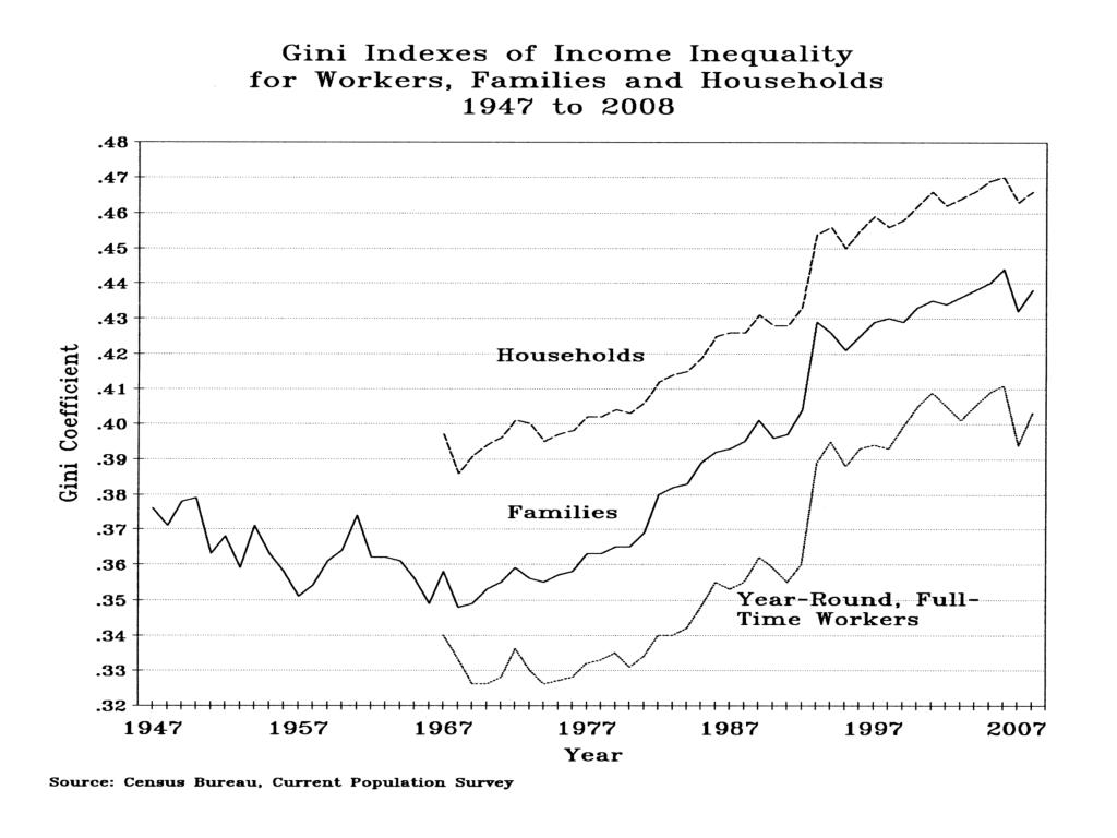 Gini Indexes of Income Inequality for workers, families, households
