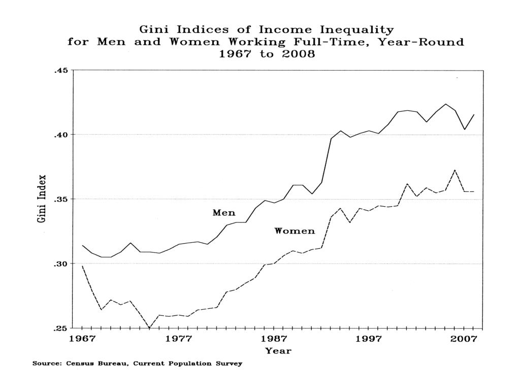 Gini Indices Income Inequality Men, Women Working Full-time, year-round