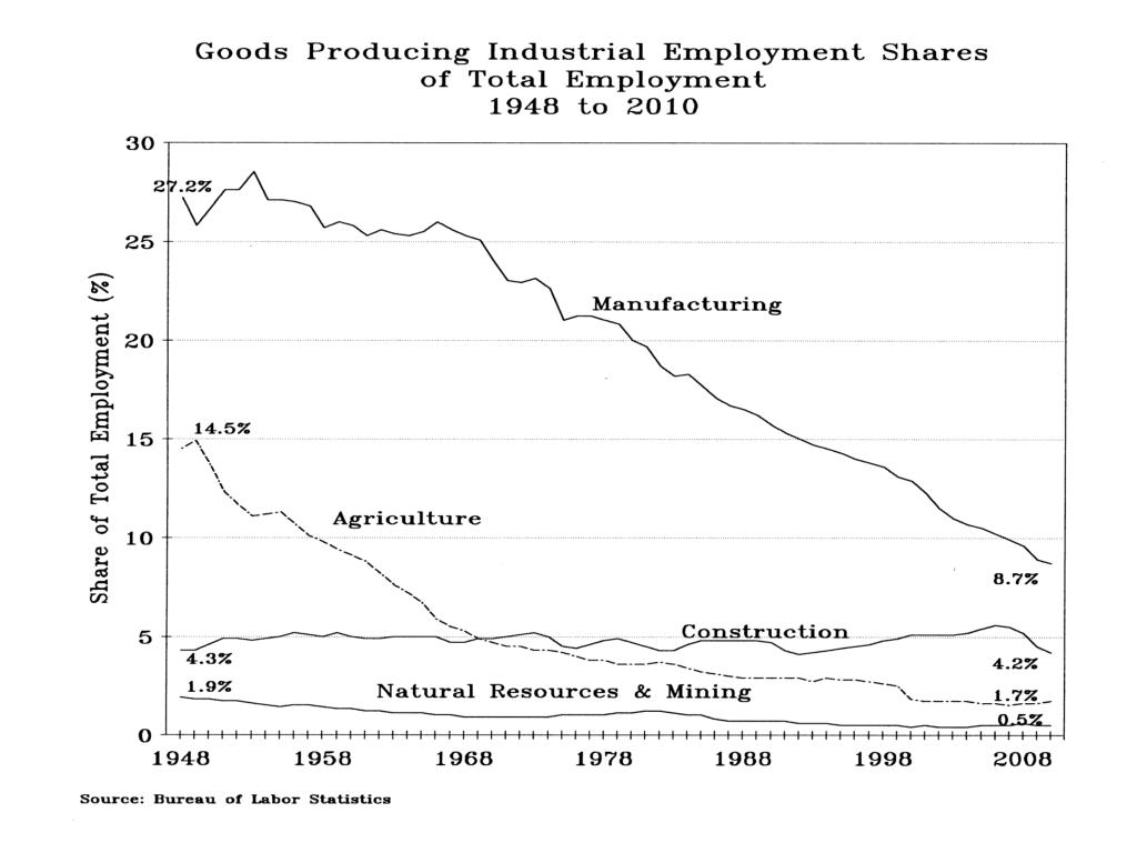 Goods Producing Industrial Employment Shares of Total