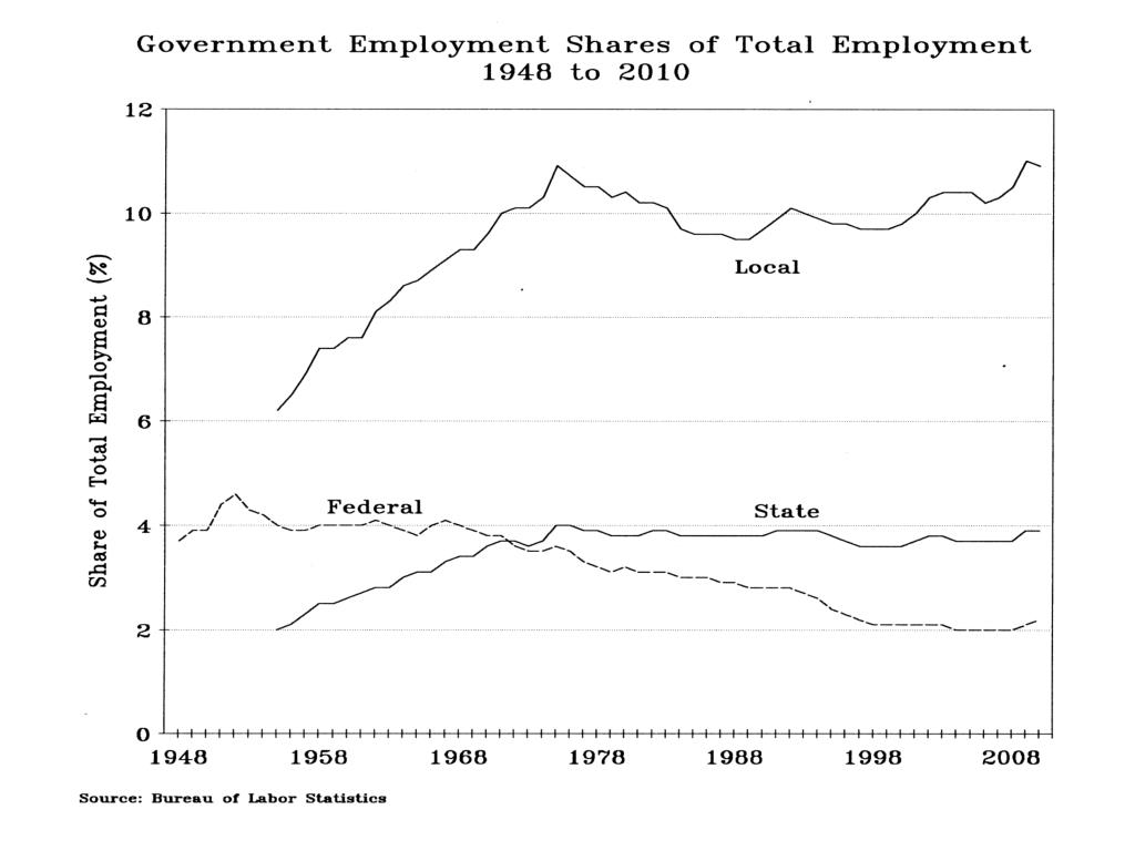 Government Employment Shares