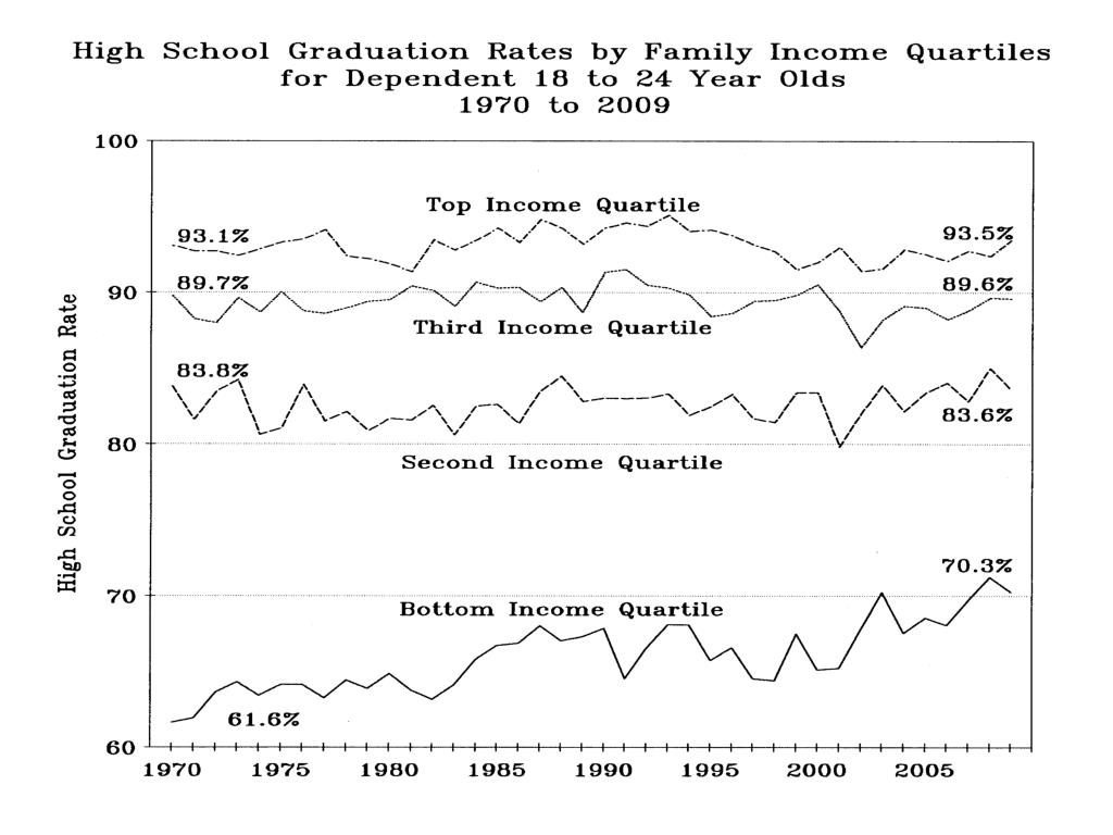 High School Grad Rates by Family income quartiles