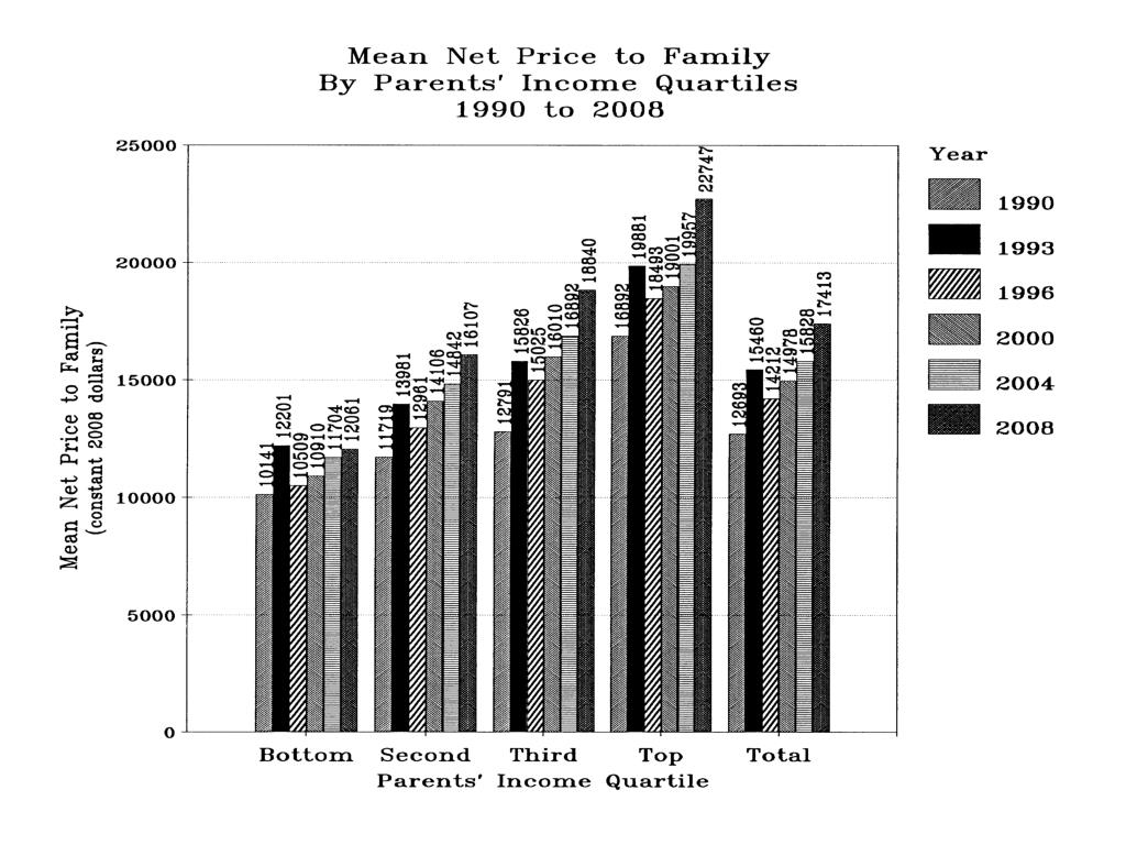 Mean Net Price to Family by Parents' Income Quartiles 1990 to 2008
