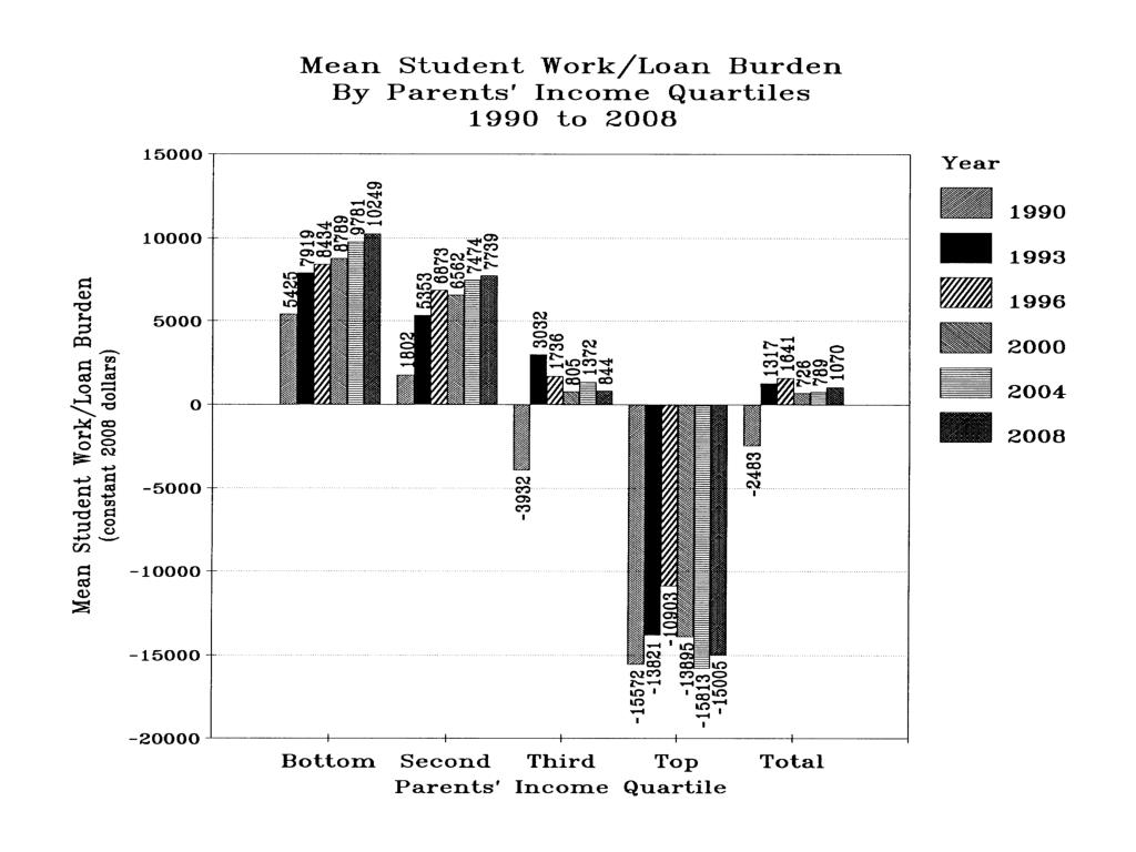 Mean Student Work/Loan Burden by Parents' Income Quartiles 1990 to 2008