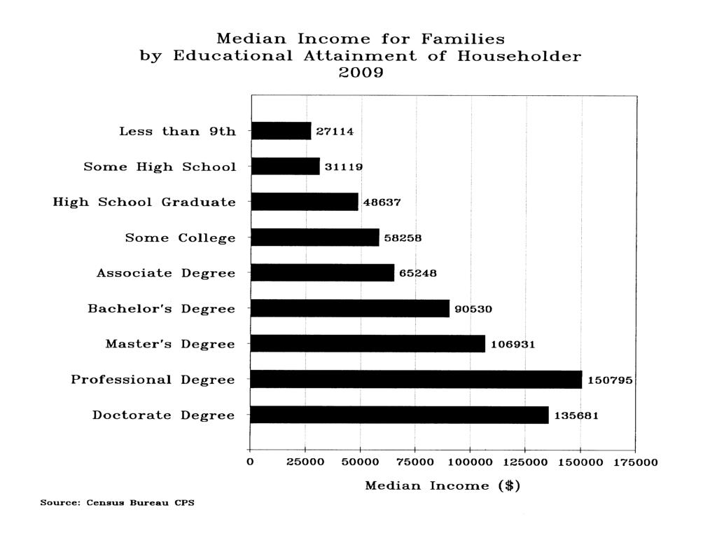 Median Income for Families