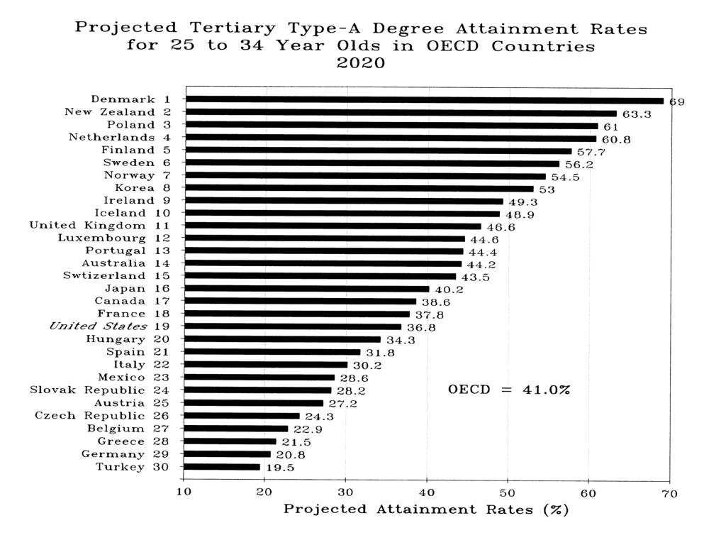 Projected Tertiary Type-A Degree Attain Rate 25-34 yr in OECD 2020