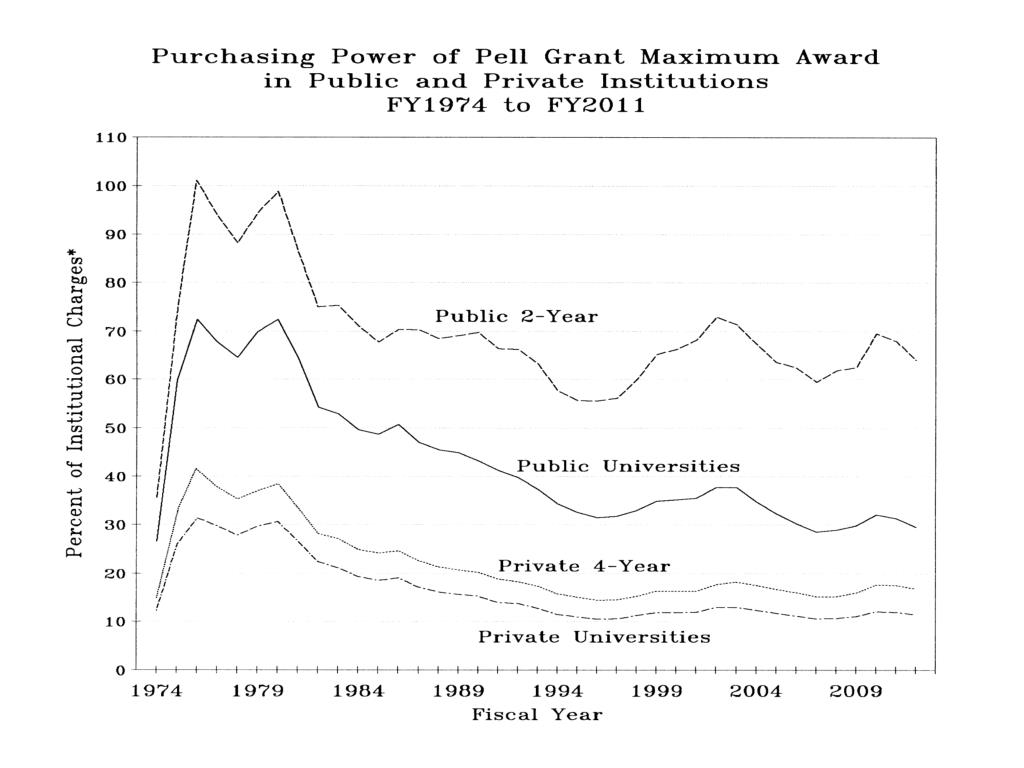 Purchasing Power of Pell Grant Max Award Public&Private
