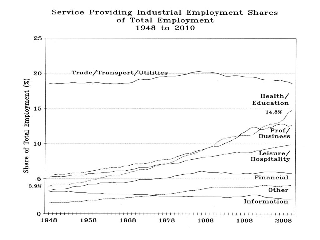 Service Providing Industrial Employment Shares
