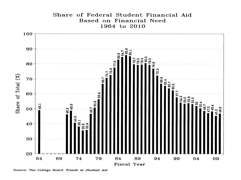 Share Fed Student Fin Aid Based on Fin Need 1964-2010