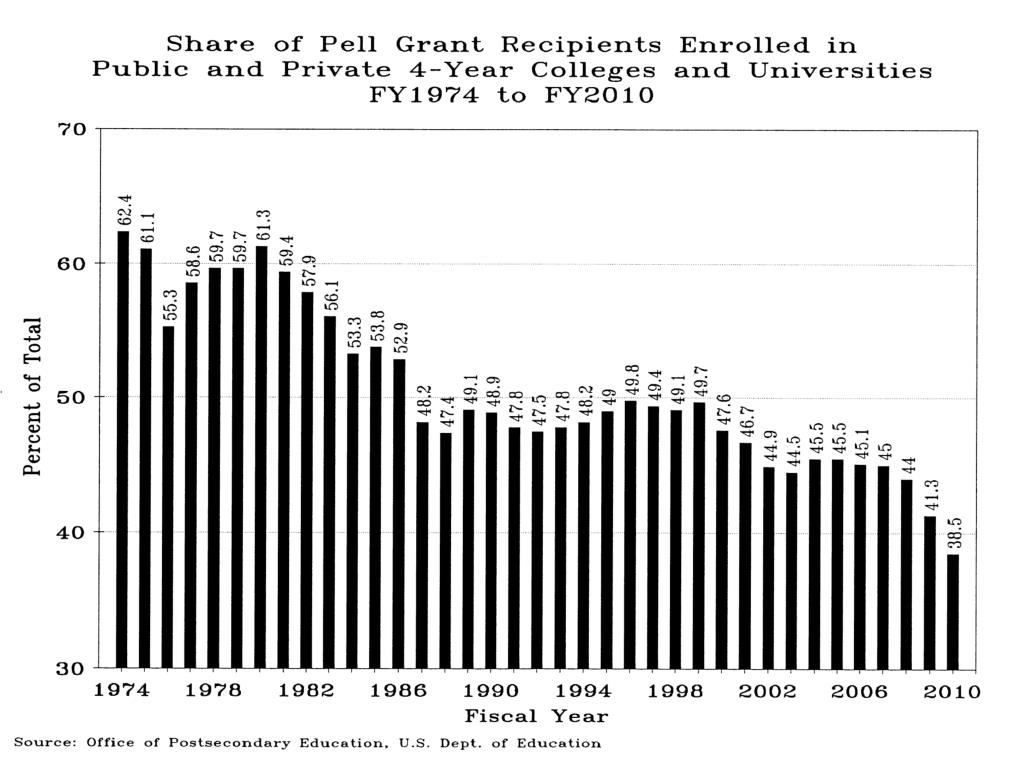 Share Pell Grant Recips Enrolled Public&Private 4-yr Fy1974-2009p