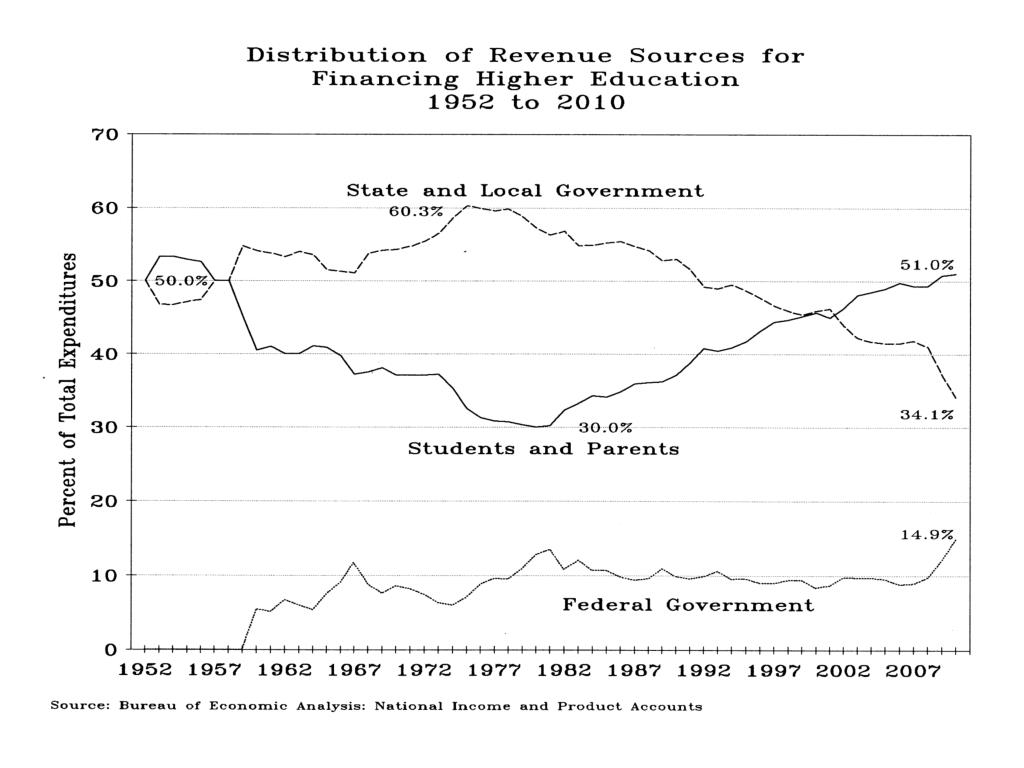 Policy Eras in the United States