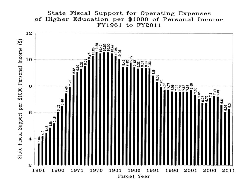 State Fiscal Support for Operating Expenses FY1961 to FY2011