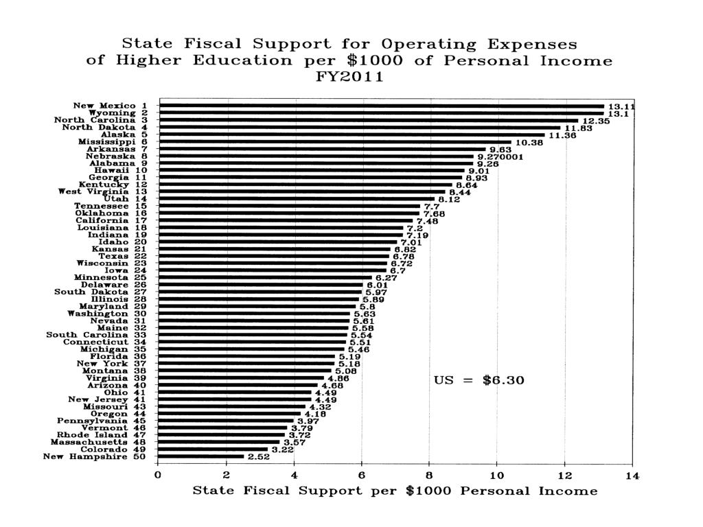 State Fiscal Support for Operating Expenses