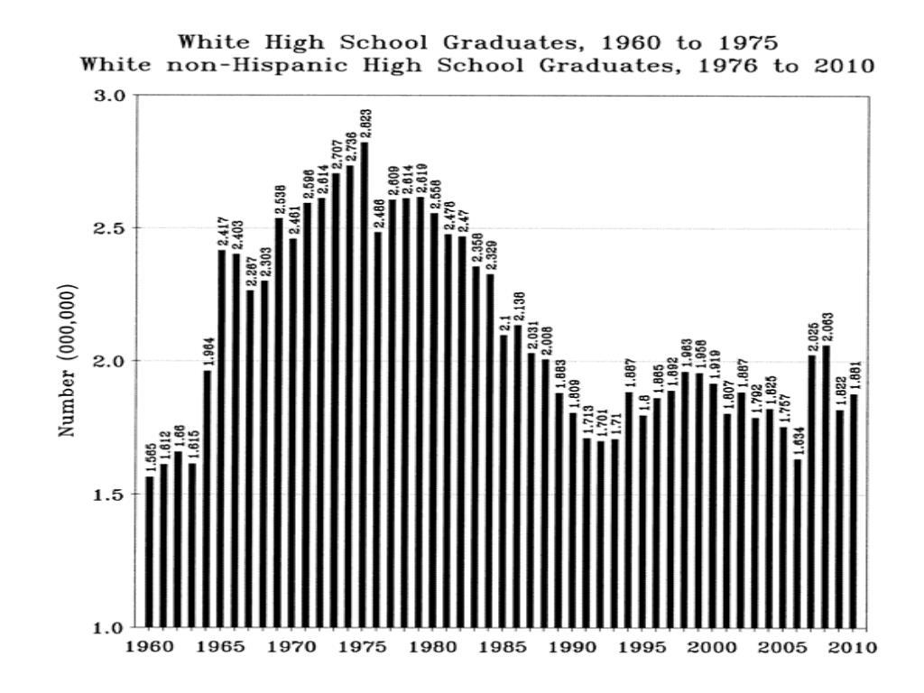 White HS Grads, White non-Hispanic HS Grads
