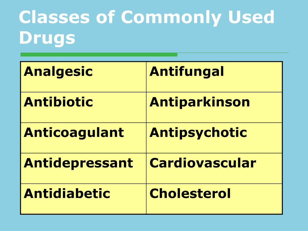 Classes of Commonly Used Drugs