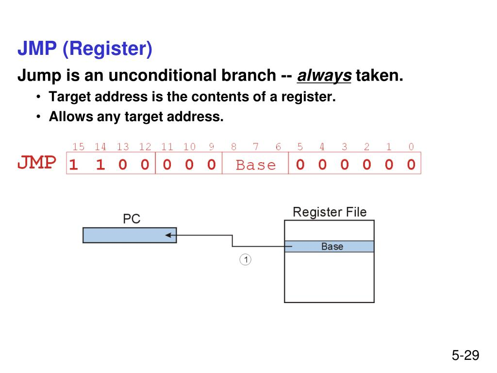 JMP (Register)