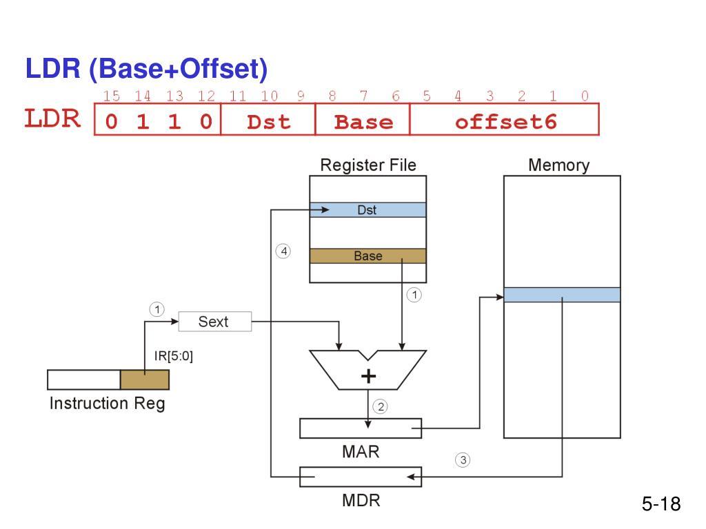 LDR (Base+Offset)