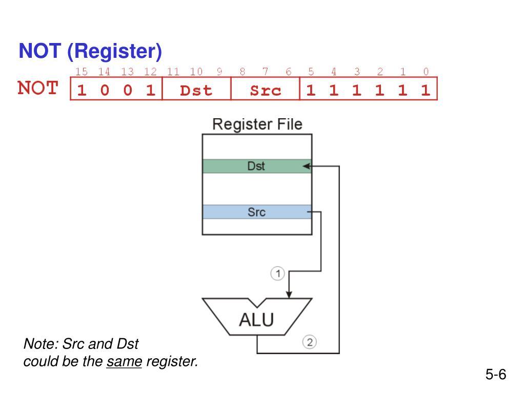 NOT (Register)