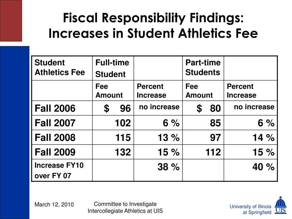 Fiscal Responsibility Findings: