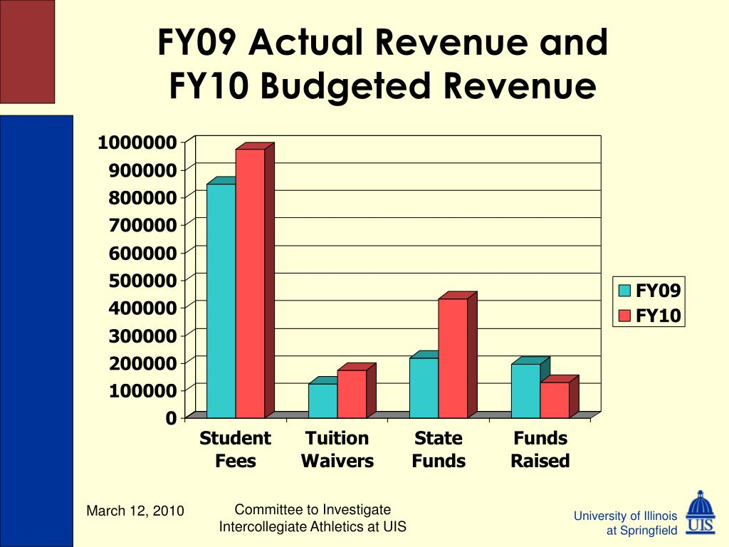 FY09 Actual Revenue and