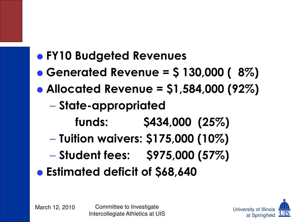 FY10 Budgeted Revenues