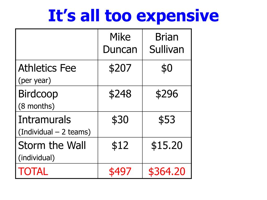 It's all too expensive