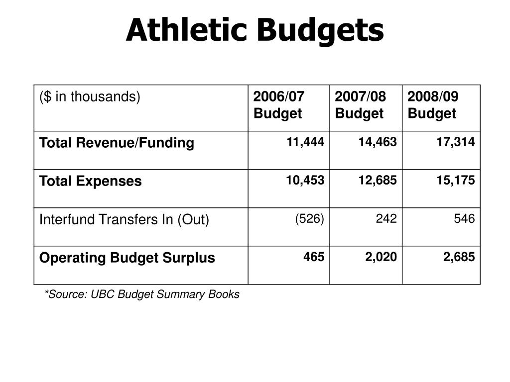 Athletic Budgets