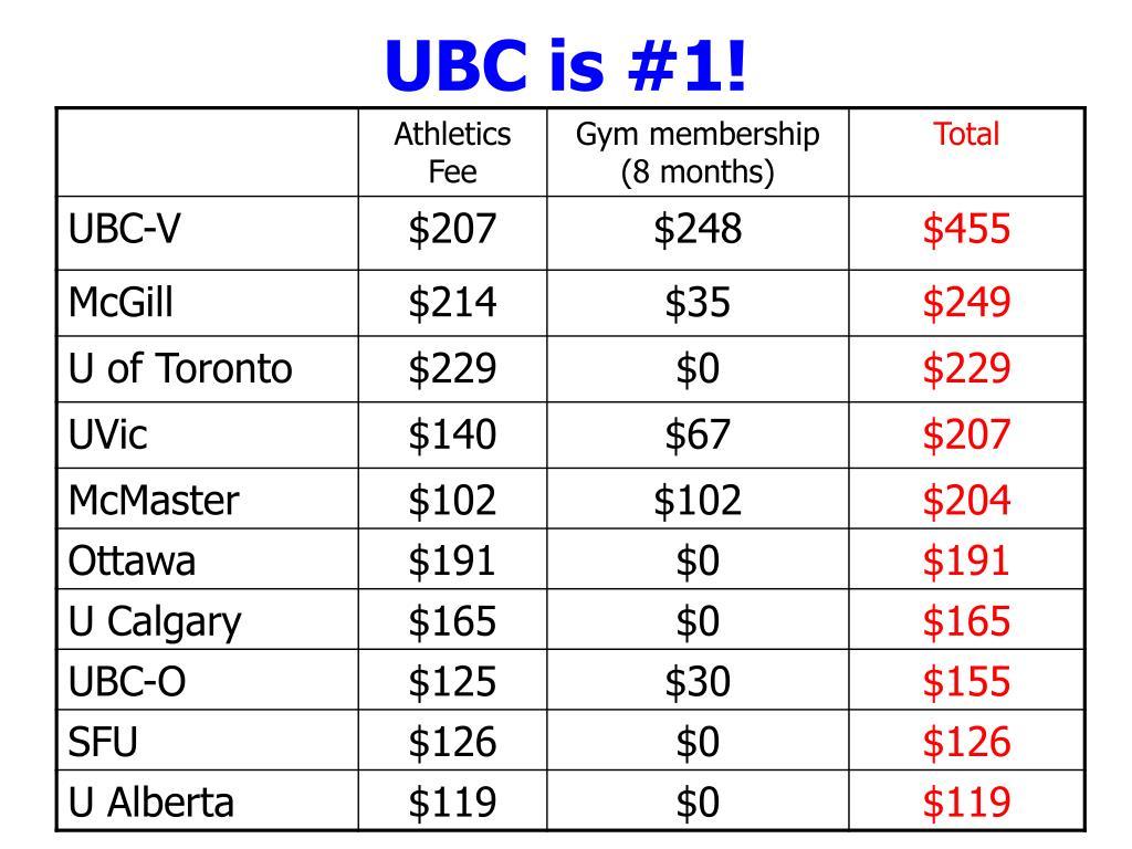 UBC is #1!