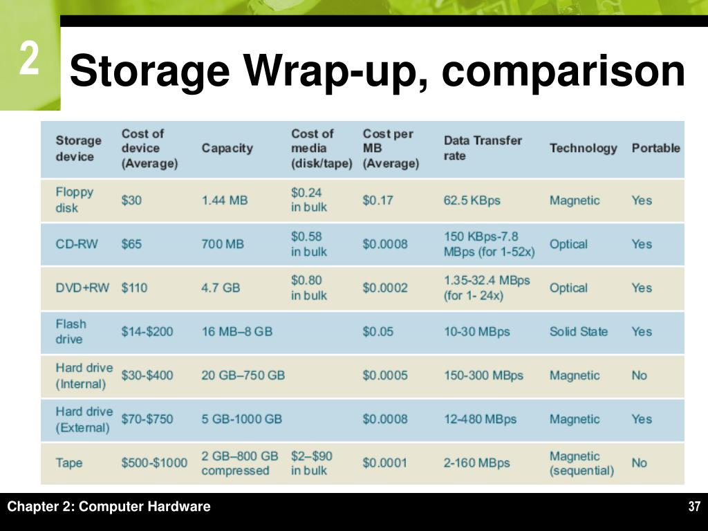 Storage Wrap-up, comparison